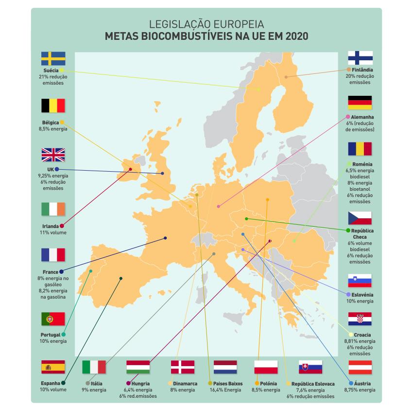 Consulte aqui as metas para os biocombustíveis na União Europeia em 2020. Portugal tem como meta 10%.